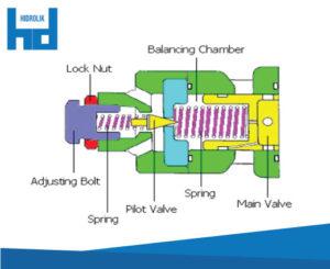 pressure control valve pilot