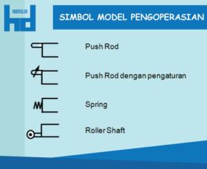 SIMBOL MODEL PENGOPERASIAN 2