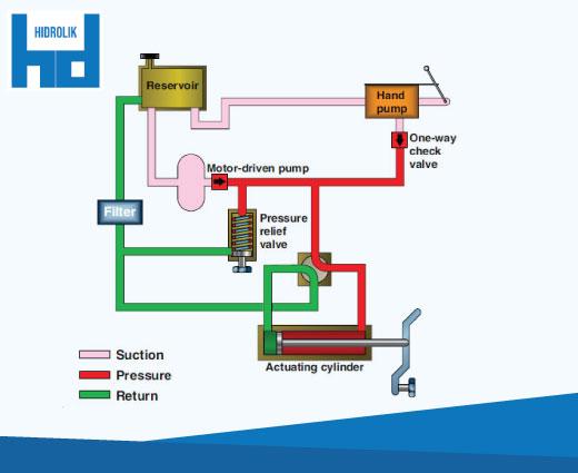 keuntungan hydraulic system