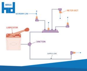 lubrikasi alat berat tambang Single Line Resistive Orifice Systems