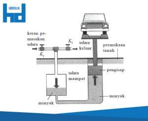 hukum pascal hidrolik